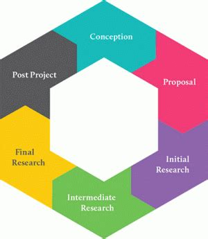 Write a research proposal for memory